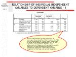 relationship of individual independent variables to dependent variable 134