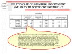 relationship of individual independent variables to dependent variable 263