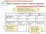 table of validation results stepwise regression