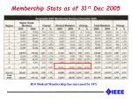 membership stats as of 31 st dec 2005