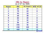 sbs by region as of 31 st dec 2005