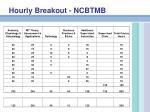 hourly breakout ncbtmb