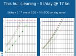 this hull cleaning 5 t day @ 17 kn 5t day x 3 17 tons of co2 16 t co2 per day saved