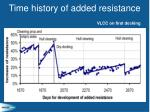 time history of added resistance