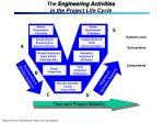 the engineering activities in the project life cycle