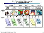 the progression of requirements life cycle relationships