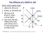 the effects of a shift in ad