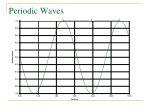 periodic waves7
