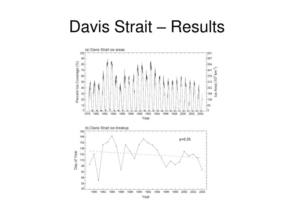 Davis Strait – Results