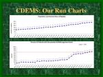 cdems our run charts9