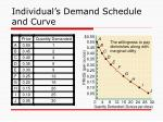 individual s demand schedule and curve