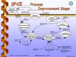 spice process improvement steps