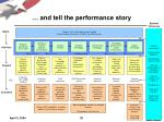 and tell the performance story