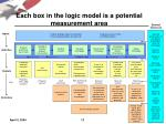 each box in the logic model is a potential measurement area