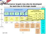 performance targets may also be developed for each box in the logic model