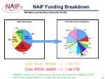 naif funding breakdown