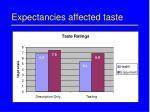 expectancies affected taste