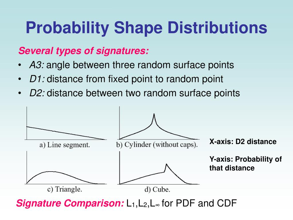Probability Shape Distributions
