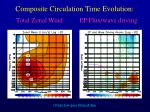 composite circulation time evolution total zonal wind ep flux wave driving