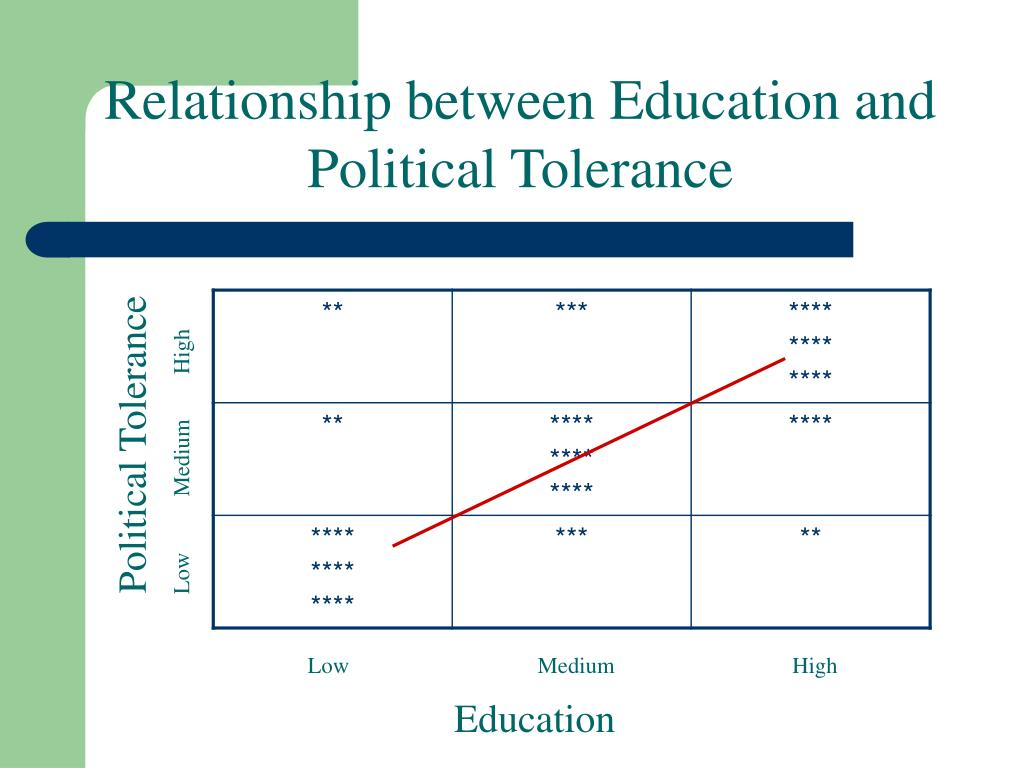 Relationship between Education and Political Tolerance