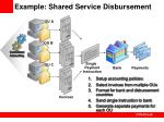 example shared service disbursement