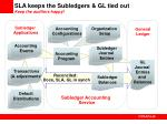 sla keeps the subledgers gl tied out keep the auditors happy