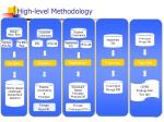 high level methodology