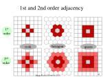 1st and 2nd order adjacency