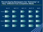 percent saying newspapers are extremely or very different from competitive media
