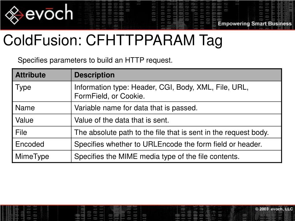 ColdFusion: CFHTTPPARAM Tag