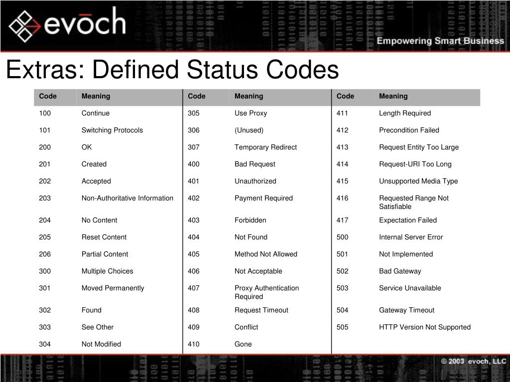 Extras: Defined Status Codes