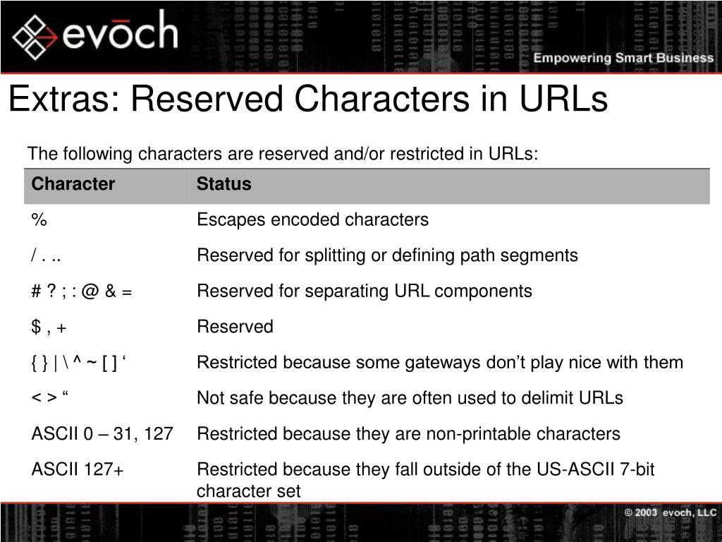 Extras: Reserved Characters in URLs