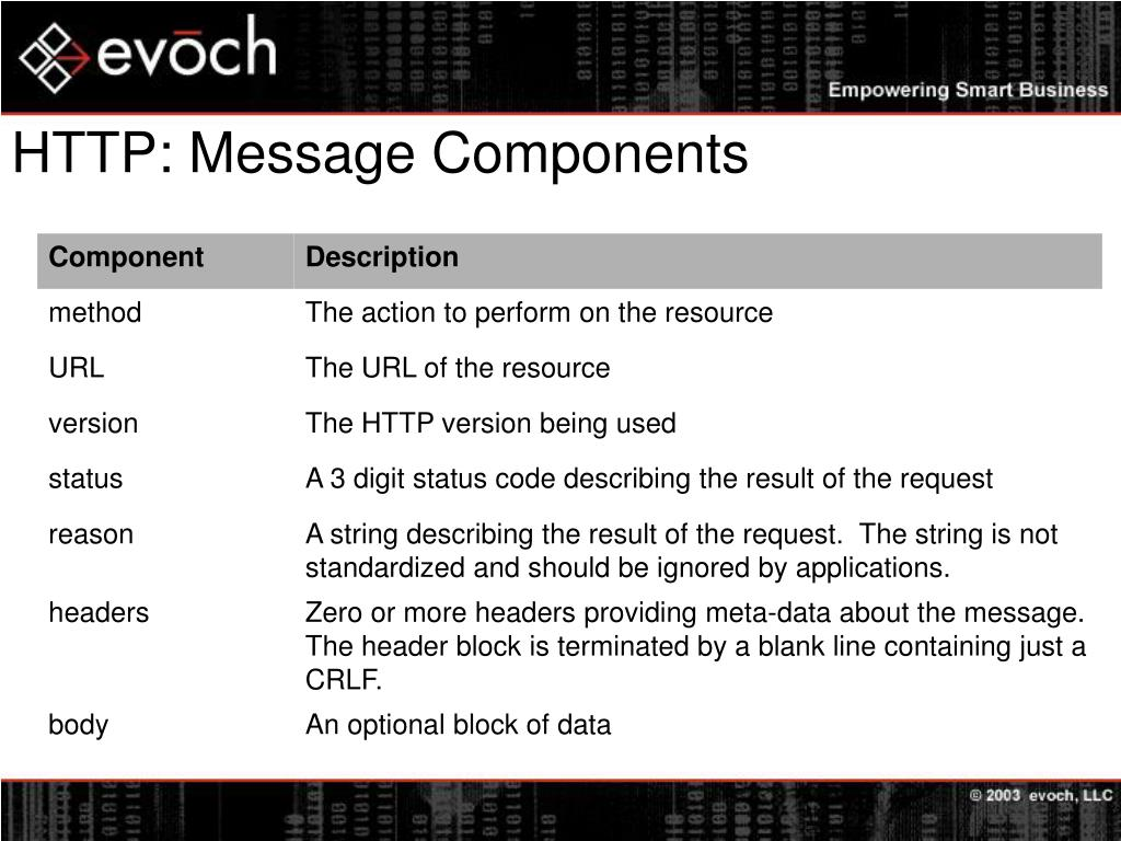 HTTP: Message Components