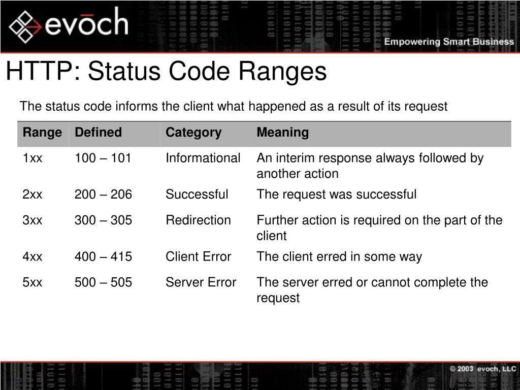 HTTP: Status Code Ranges