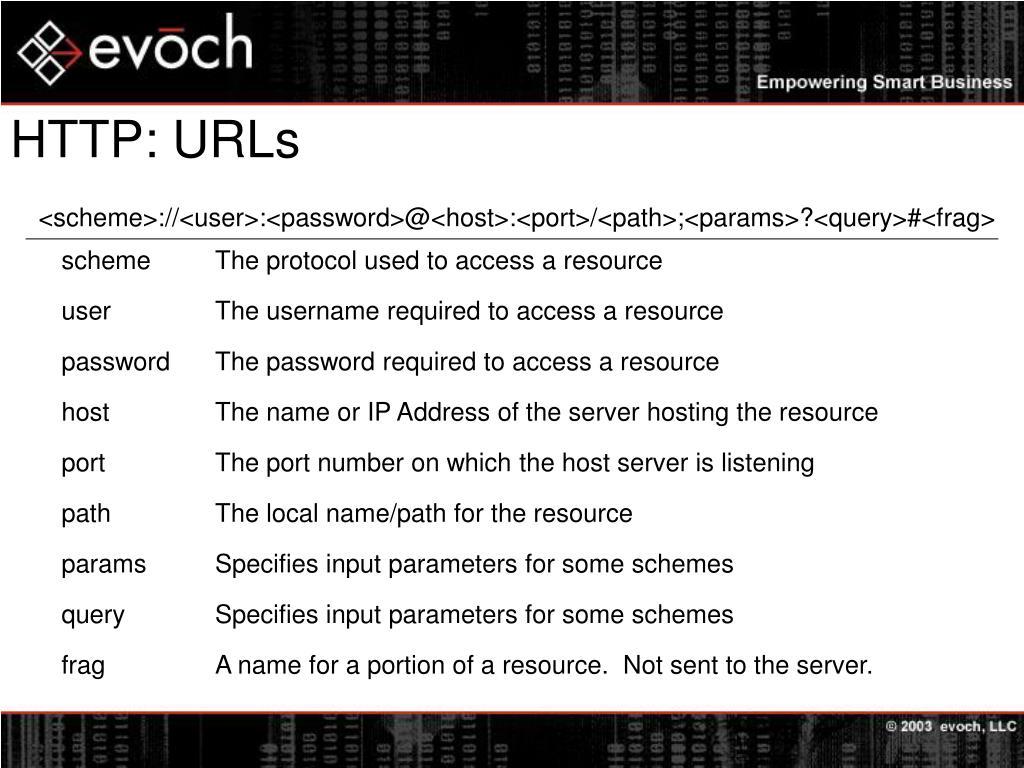 HTTP: URLs