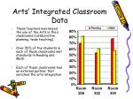 arts integrated classroom data