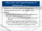allocation and apportionment of deductions slide 1 of 4