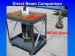 direct beam comparison