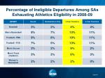 percentage of ineligible departures among sas exhausting athletics eligibility in 2008 09