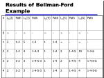 results of bellman ford example