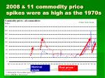 2008 11 commodity price spikes were as high as the 1970s