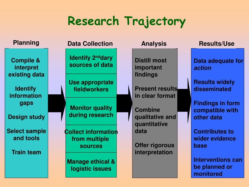 Research Trajectory