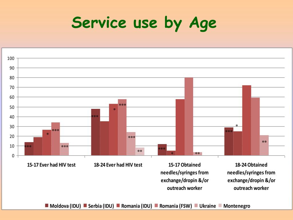 Service use by Age