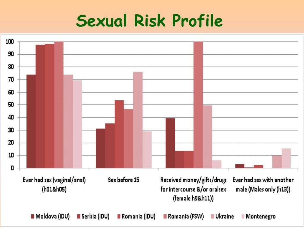 Sexual Risk Profile