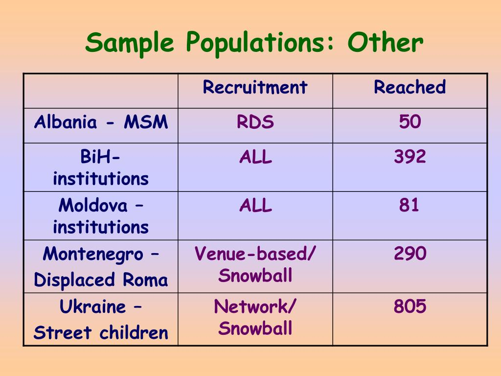 Sample Populations: Other