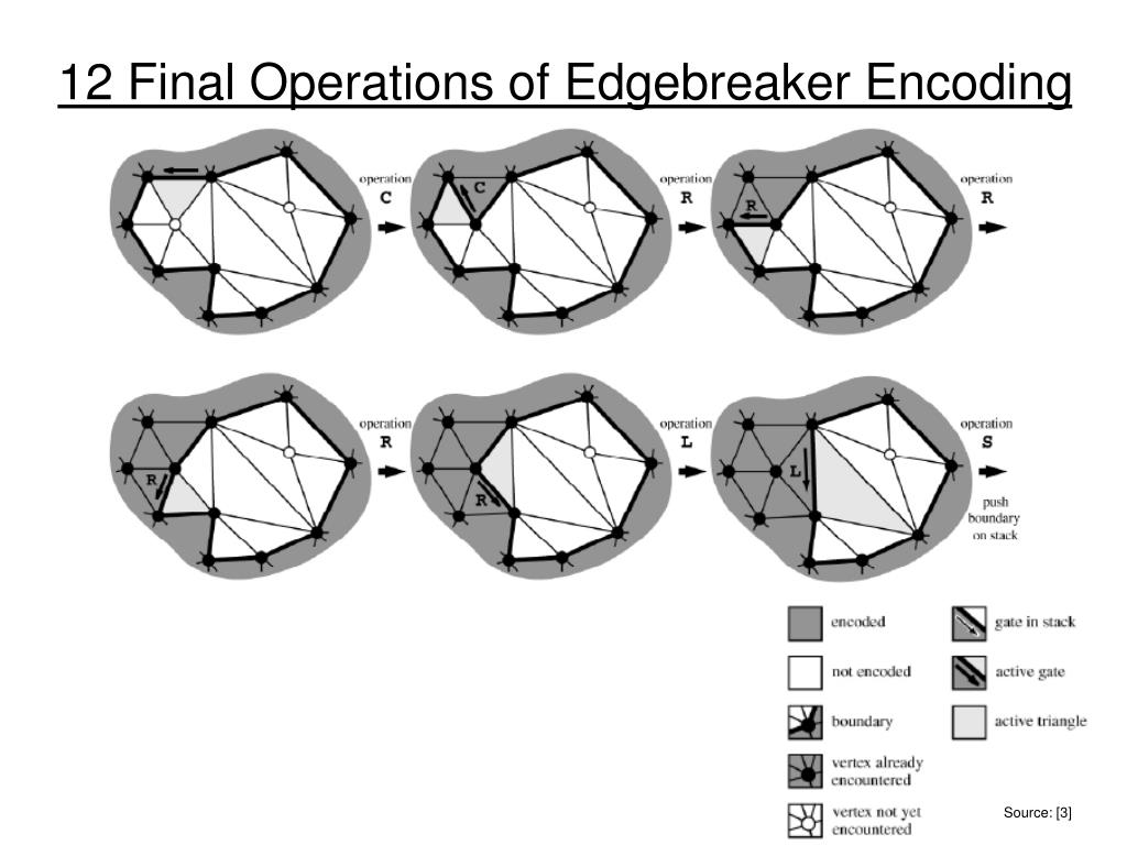 12 Final Operations of Edgebreaker Encoding