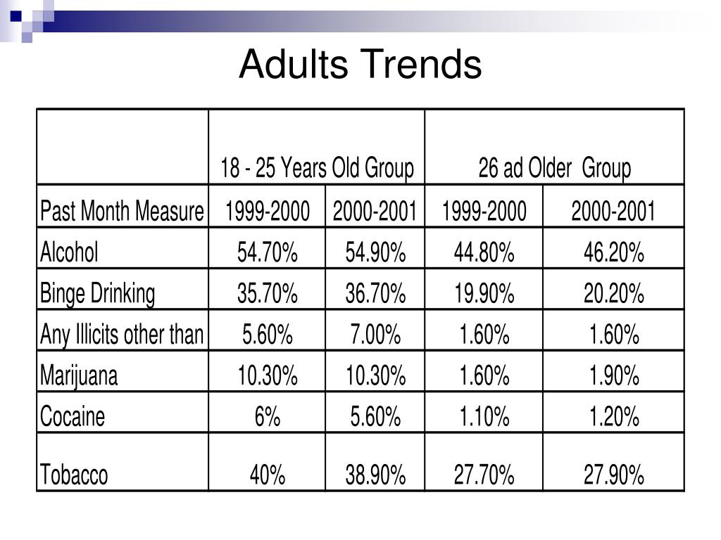 Adults Trends