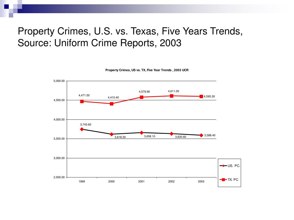 Property Crimes, U.S. vs. Texas, Five Years Trends,