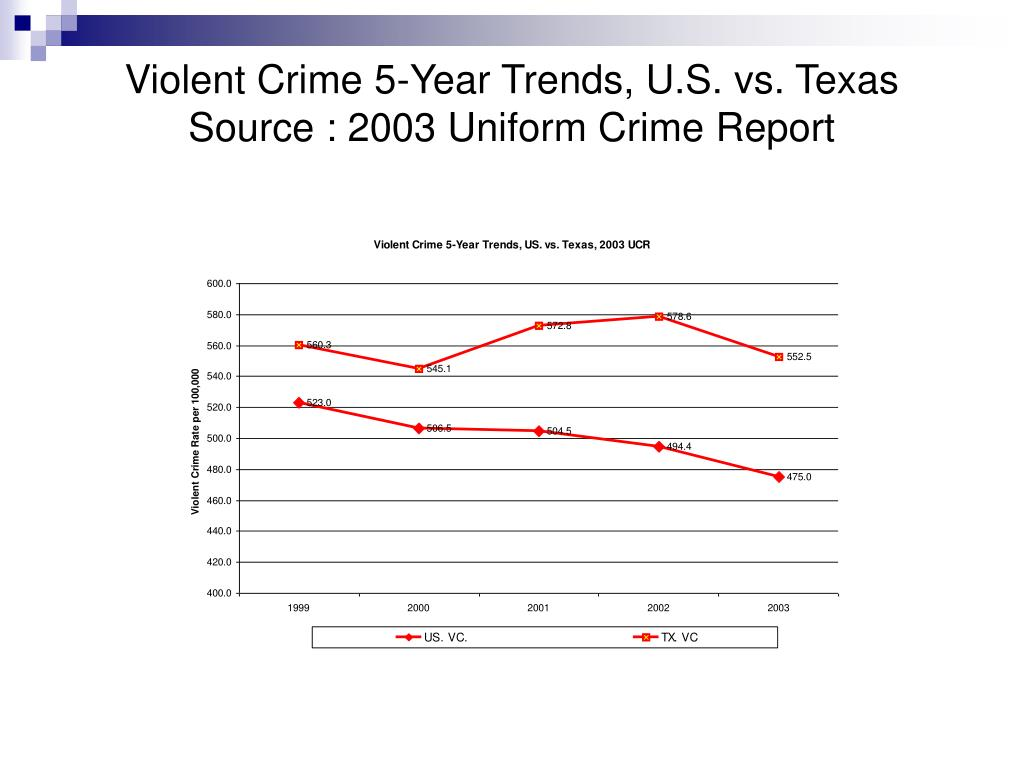 Violent Crime 5-Year Trends, U.S. vs. Texas