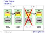 data guard failover